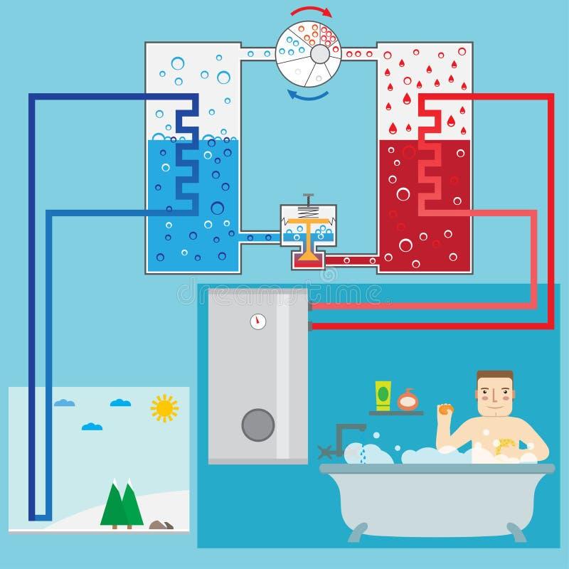 Sistema ed uomo economizzatori d'energia della pompa termica nel bagno Schem royalty illustrazione gratis