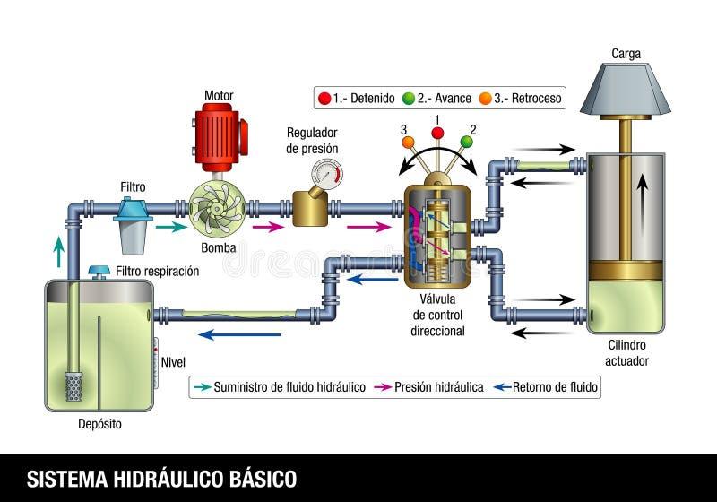 SISTEMA HIDRAULICO BASICO - GRUNDLÄGGANDE HYDRAULISKT SYSTEM i spanskt språk Förklarande diagram av operationen av ett grundlägga royaltyfri illustrationer