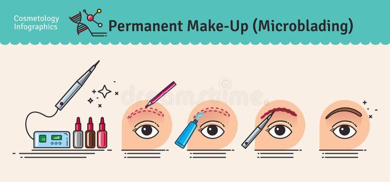 Sistema ilustrado vector con maquillaje de la permanente del salón ilustración del vector