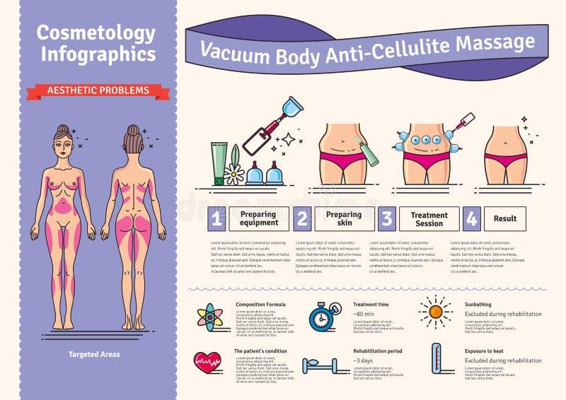Sistema ilustrado vector con masaje de las anti-celulitis del cuerpo del vacío del salón libre illustration
