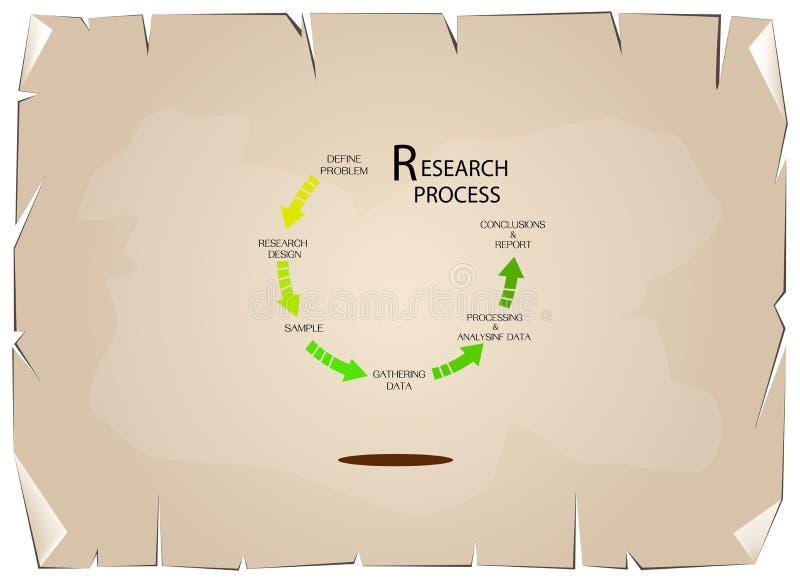 Sistema nueve del proceso cualitativo y cuantitativo de la investigación stock de ilustración