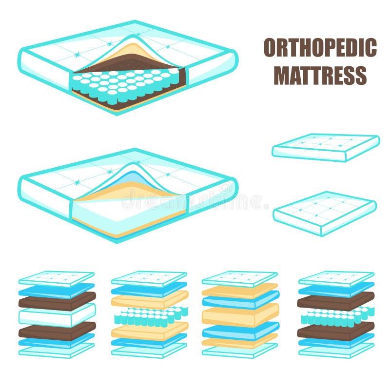 Sistema ortopédico acodado cómodo del colchón, ejemplo del vector libre illustration