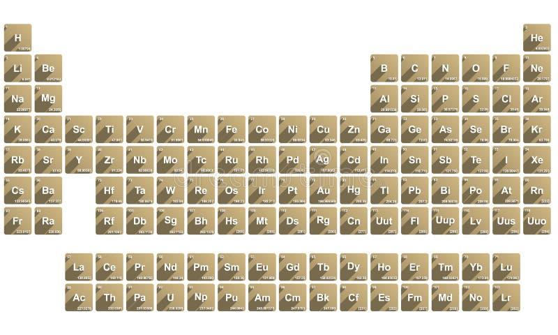 Sistema periodico royalty illustrazione gratis