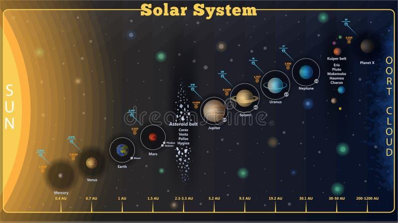 Sistema solar do vetor ilustração royalty free