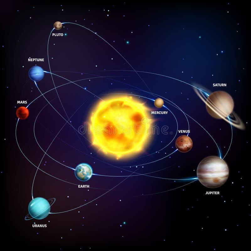 Sistema Solar Los planetas realistas espacian vector de la órbita de Urano del venus de Neptuno del mercurio de Júpiter Saturno d ilustración del vector