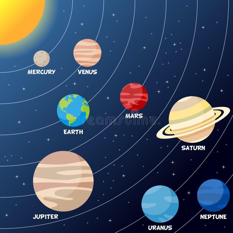Sistema solare con i pianeti e le orbite royalty illustrazione gratis