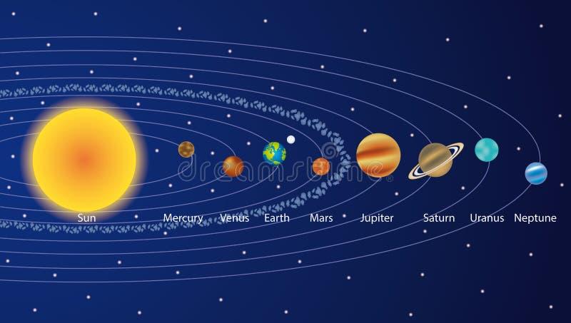 Sistema solare con l'illustrazione II dei pianeti illustrazione vettoriale