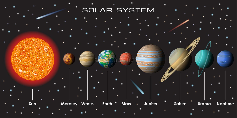 Sistema solare di vettore con i pianeti royalty illustrazione gratis