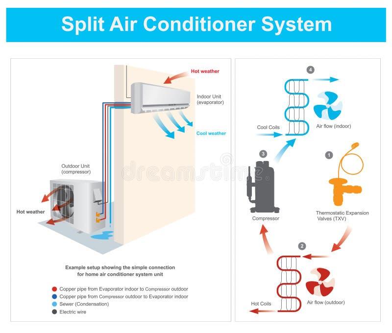 Sistema spaccato del condizionatore d'aria illustrazione vettoriale