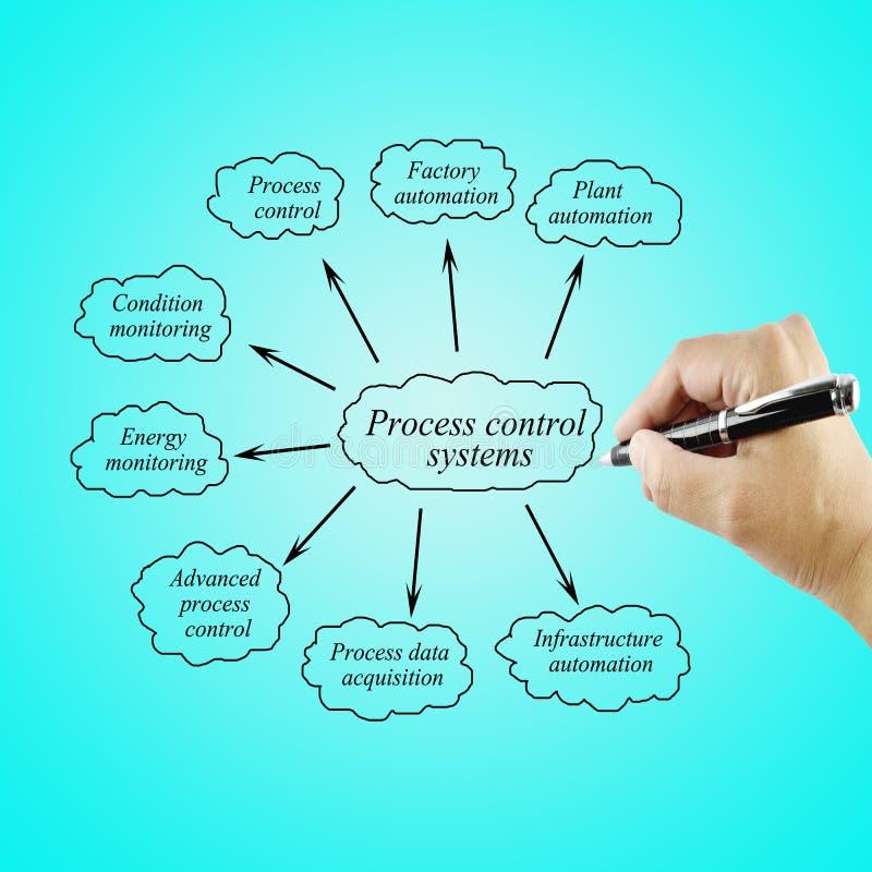 Sistemas de control de proceso del elemento de la escritura de la mano de las mujeres para el uso en concepto de la fabricación y fotografía de archivo