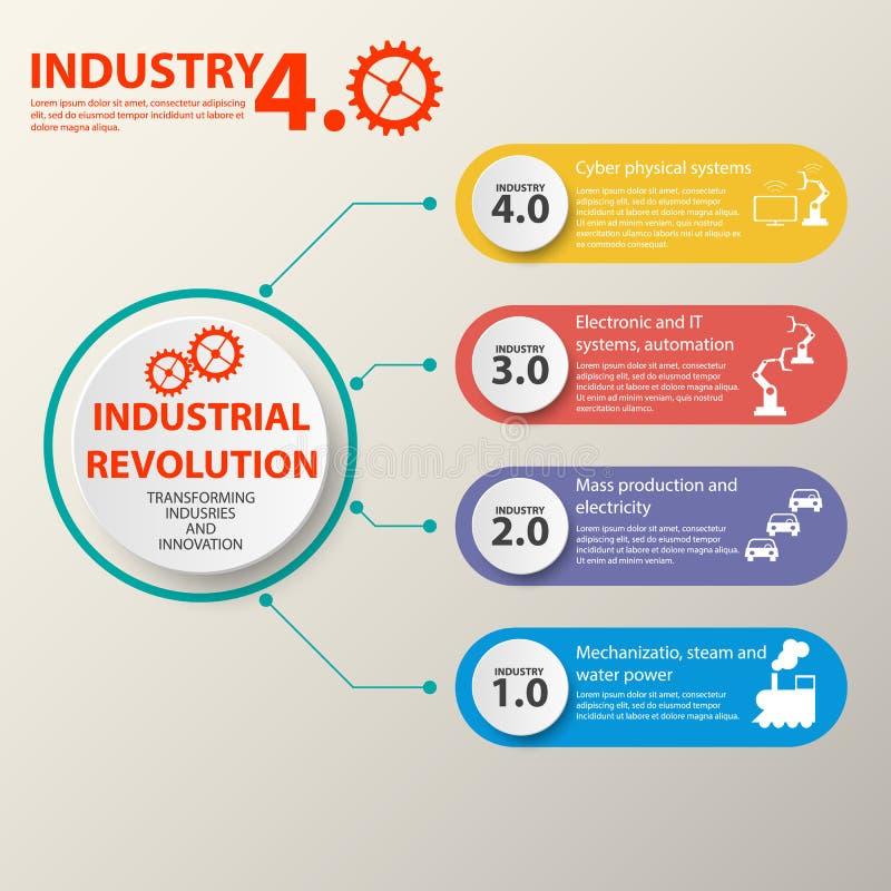 Sistemas físicos, nube que computa, industria de computación cognoscitiva 4 0 infographic Industria 4 ilustración del vector