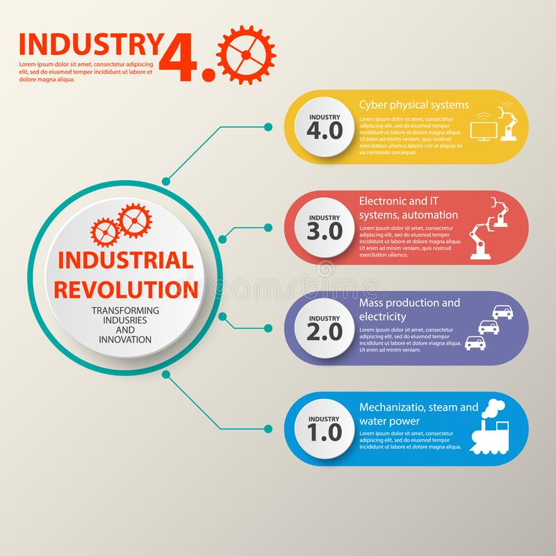 Sistemas físicos, nuvem que computa, indústria de computação cognitiva 4 0 infographic Indústria 4 ilustração do vetor