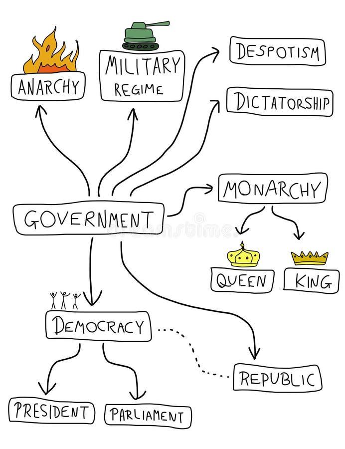 Sistemas políticos ilustración del vector