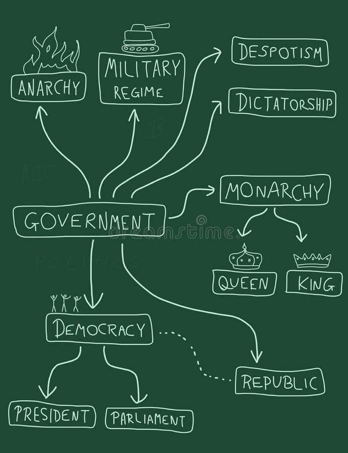 Sistemas políticos stock de ilustración