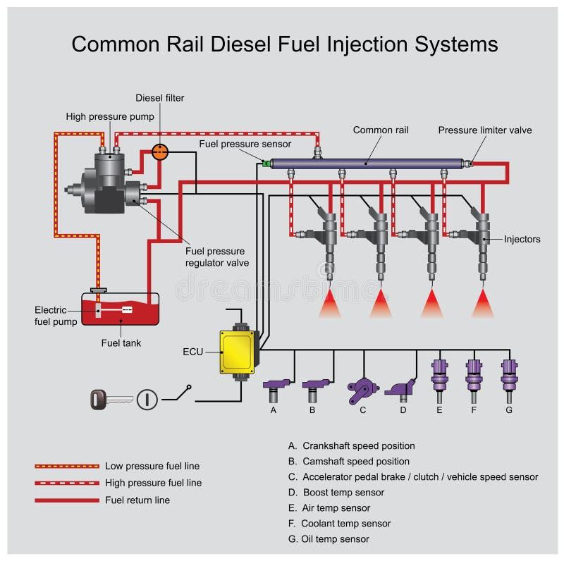 Sistemi comuni del diesel della ferrovia royalty illustrazione gratis