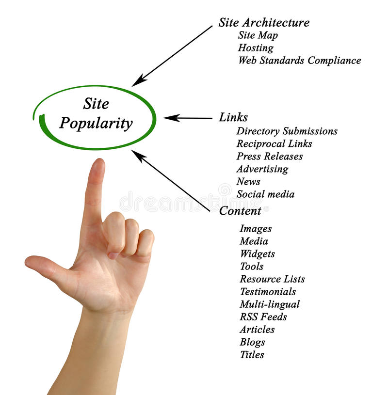Site Popularity. Presenting Diagram of Site Popularity stock photography