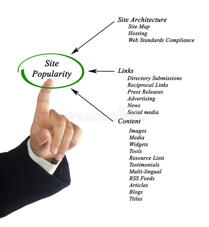 Site Popularity. Presenting diagram of Site Popularity stock photos