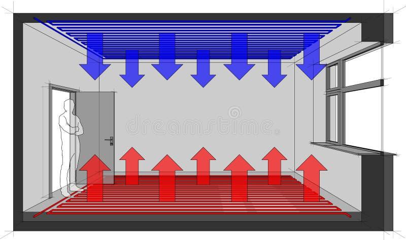 Sitio heated de la calefacción de piso con el enfriamiento del techo libre illustration
