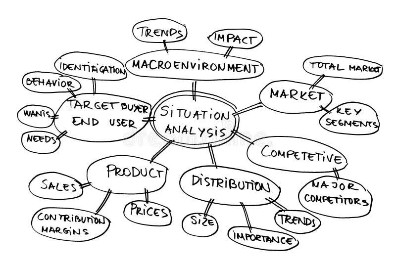 Situation analysis diagram. Mind map about market analysis royalty free illustration