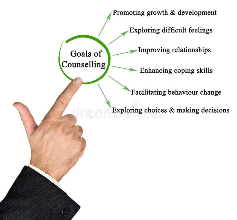 Free Six Goals Of Counselling Stock Image - 207731731