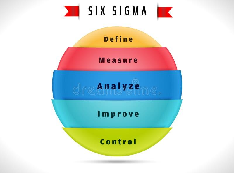 Six Sigma, Cycle Indicating Process Improvement. Stock Vector