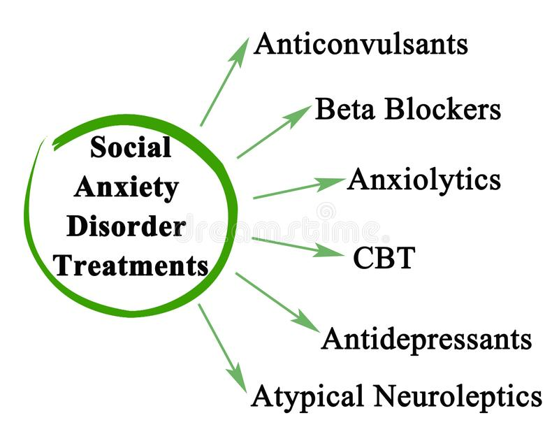 Social Anxiety Disorder Treatments vector illustration