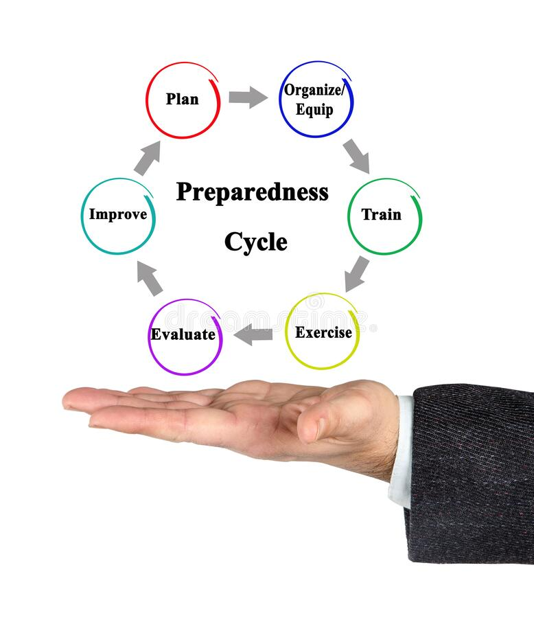 Stages of Cycle of Preparedness. Six Stages of Cycle of Preparedness stock photos