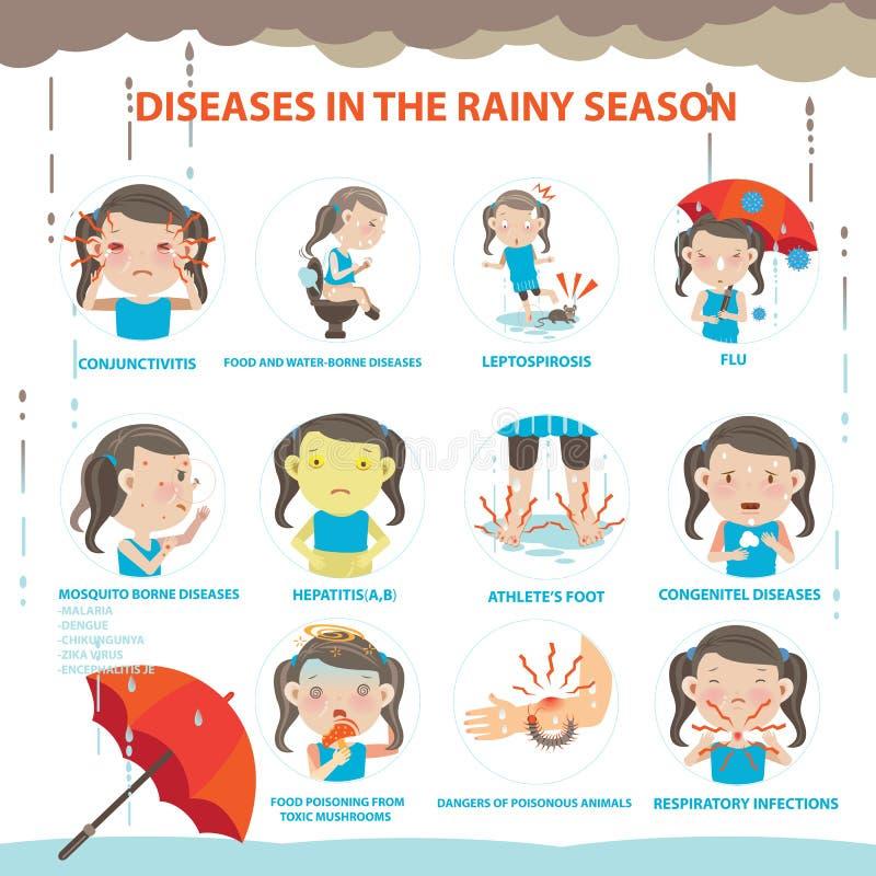 Sjuk regnig säsong royaltyfri illustrationer