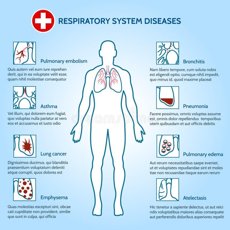 Sjukdomar för respiratoriskt system stock illustrationer