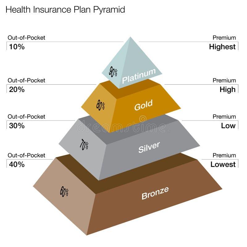 Sjukvården planerar pyramiden stock illustrationer