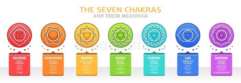 Sjuna Chakras och deras betydelser royaltyfri illustrationer