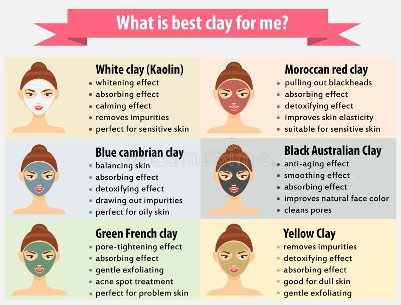 Skönhetinfographics för kvinna ansikts- leramaskeringar, hudomsorg vektor illustrationer