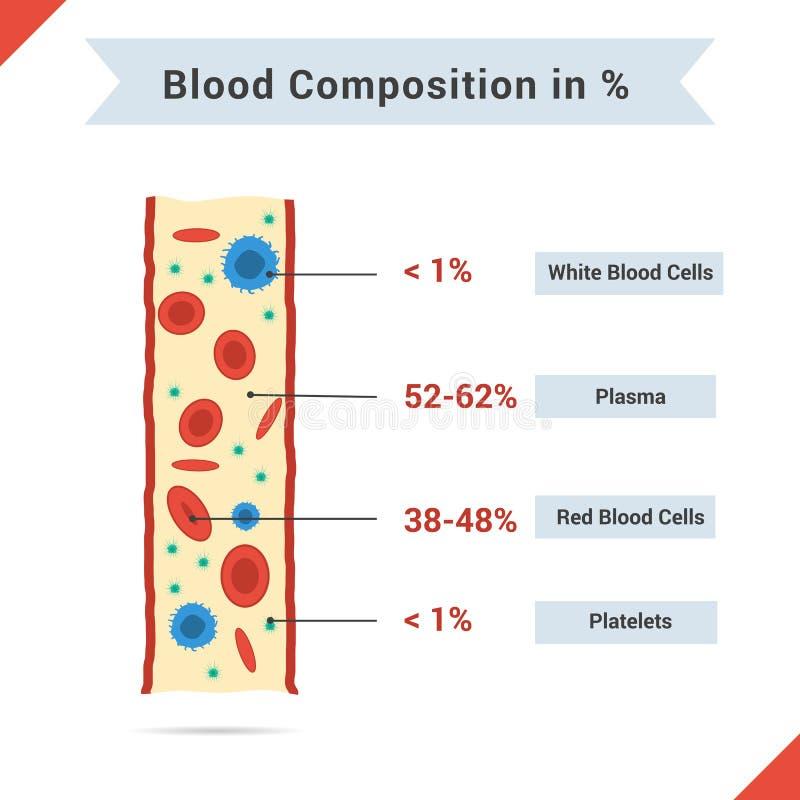 Skład cała krew royalty ilustracja