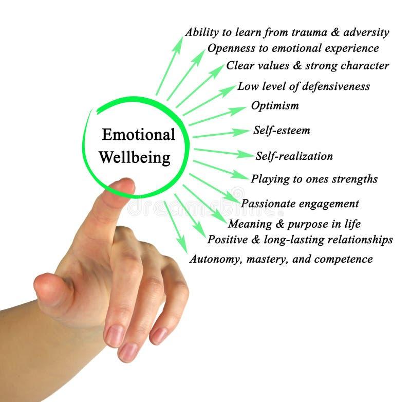 Składniki Emocjonalny Wellbeing obrazy stock