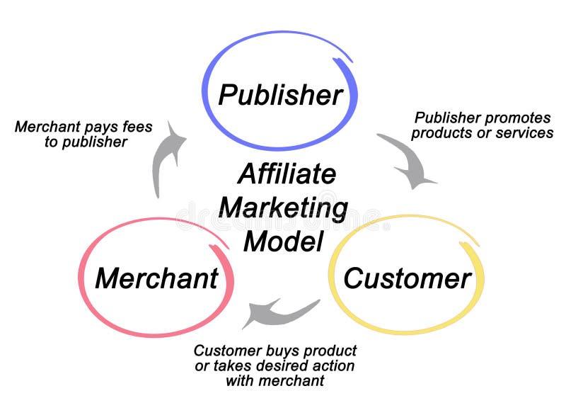 Składniki filia marketingu model ilustracja wektor