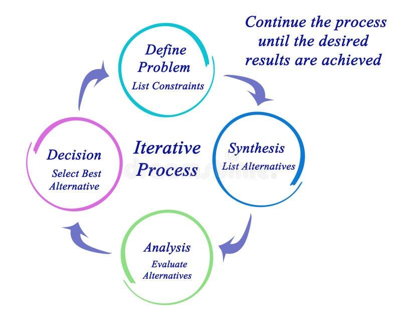 Składniki Iteratywny proces ilustracja wektor