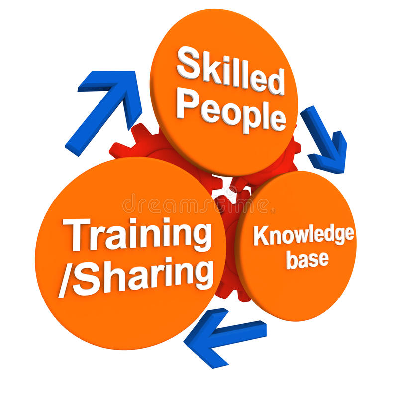 Skill and people development. Development of skilled work force, by evolving knowledge base, training and best practice sharing vector illustration