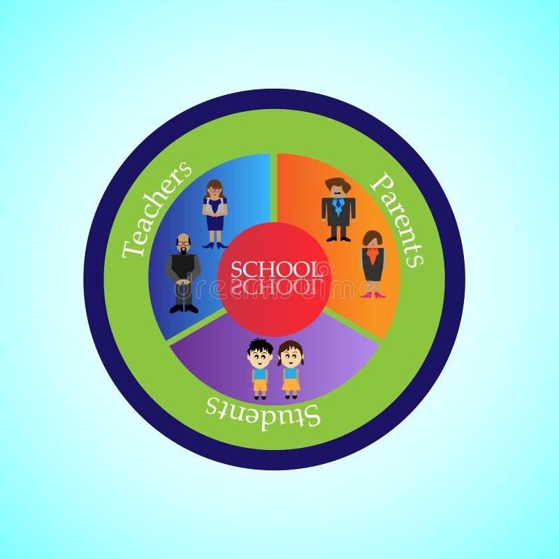 Skola infographicsen, begreppet av förbindande lärare, föräldrar och studenter stock illustrationer