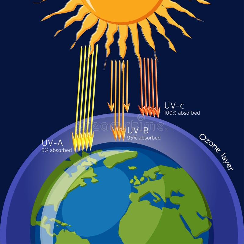 Skydd för ozonlager från ultraviolett utstrålning royaltyfri illustrationer