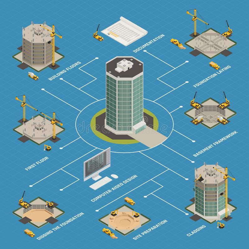 Skyscraper Construction Isometric Flowchart. Skyscraper construction process isometric flowchart from building project computer design to facade cladding work vector illustration