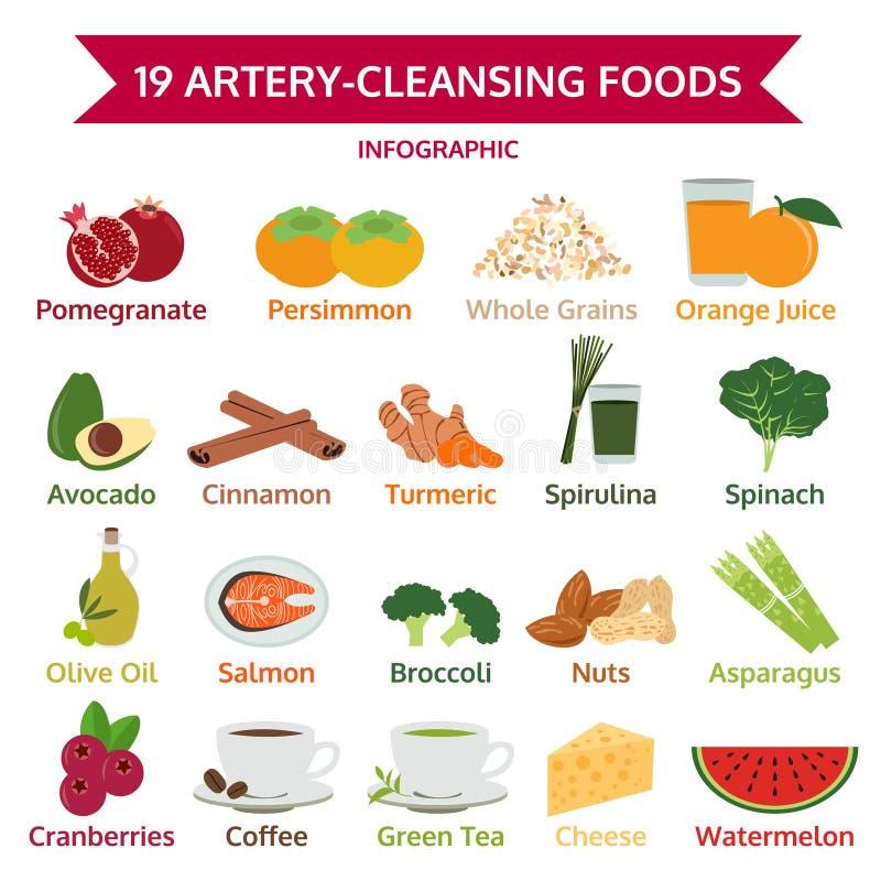 19 slagader-reinigend voedsel, informatie grafisch voedsel, pictogramvector royalty-vrije illustratie