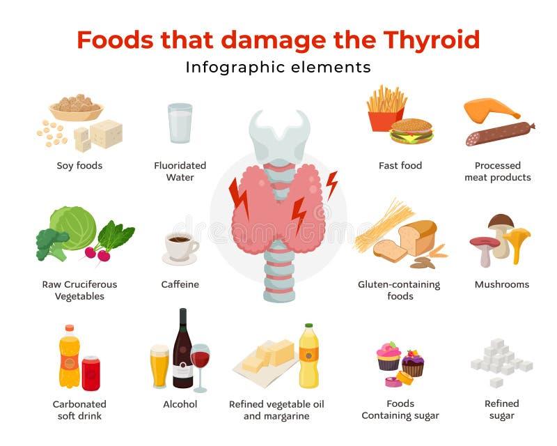 Slecht voedsel voor schildklier, reeks voedselpictogrammen in vlak die ontwerp op witte achtergrond wordt geïsoleerd Voedsel dat  stock illustratie
