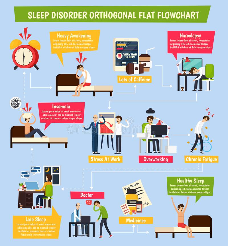 Sleep Disorder Orthogonal Flowchart. With insomnia, stress at work, chronic fatigue, healthy and heavy awaking vector illustration stock illustration