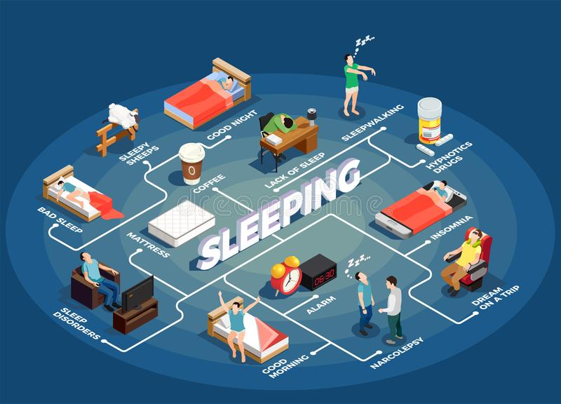 Sleeping Isometric Flowchart. On blue background with insomnia, healthy night resting, dream during trip, mattress vector illustration vector illustration