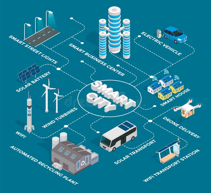 Smart City with Residential and Industrial Areas royalty free illustration