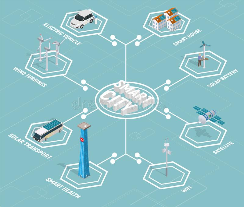 Smart city technology isometric with solar transport, wind turbines, satellite and many other smart technology. Vector illustration vector illustration