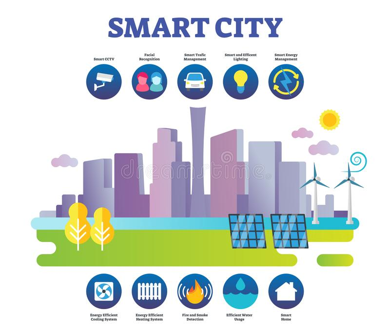 Smart city vector illustration. Label modern sustainable town preconditions stock illustration