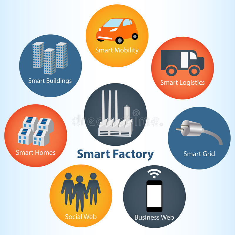 Smart Factory or Industrial 4.0 Systems concept stock illustration