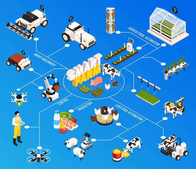 Smart Farm Flowchart. With agriculture technology symbols isometric vector illustration vector illustration