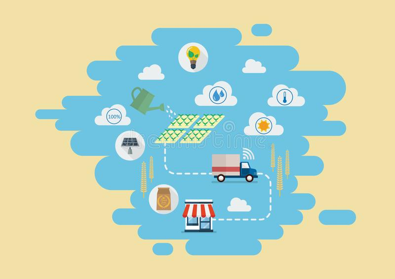 Smart farming Products supply chain from production to customers royalty free illustration
